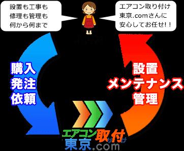 「エアコン取り付け東京.com」の場合