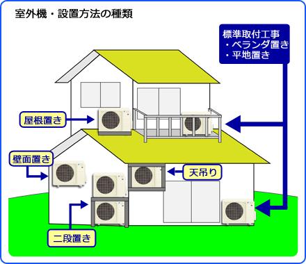 エアコン取り付け東京.com室外機設置
